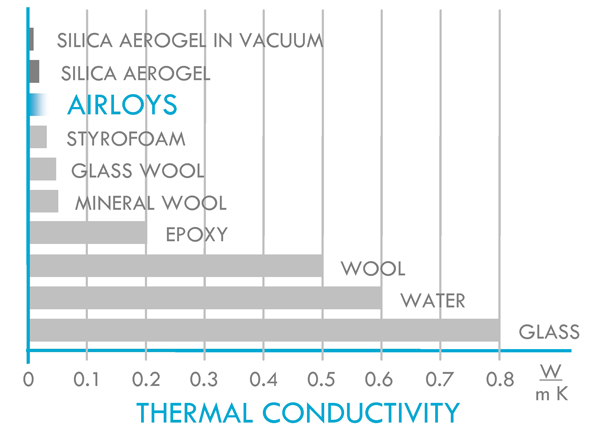 Performance | Airloy Ultramaterials: Strong Aerogels from